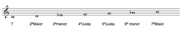 escalamenorharmonica